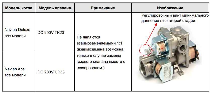 газовый клапан для котла Навьен купить